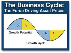 The Business Cycle: The Force Driving Asset Prices